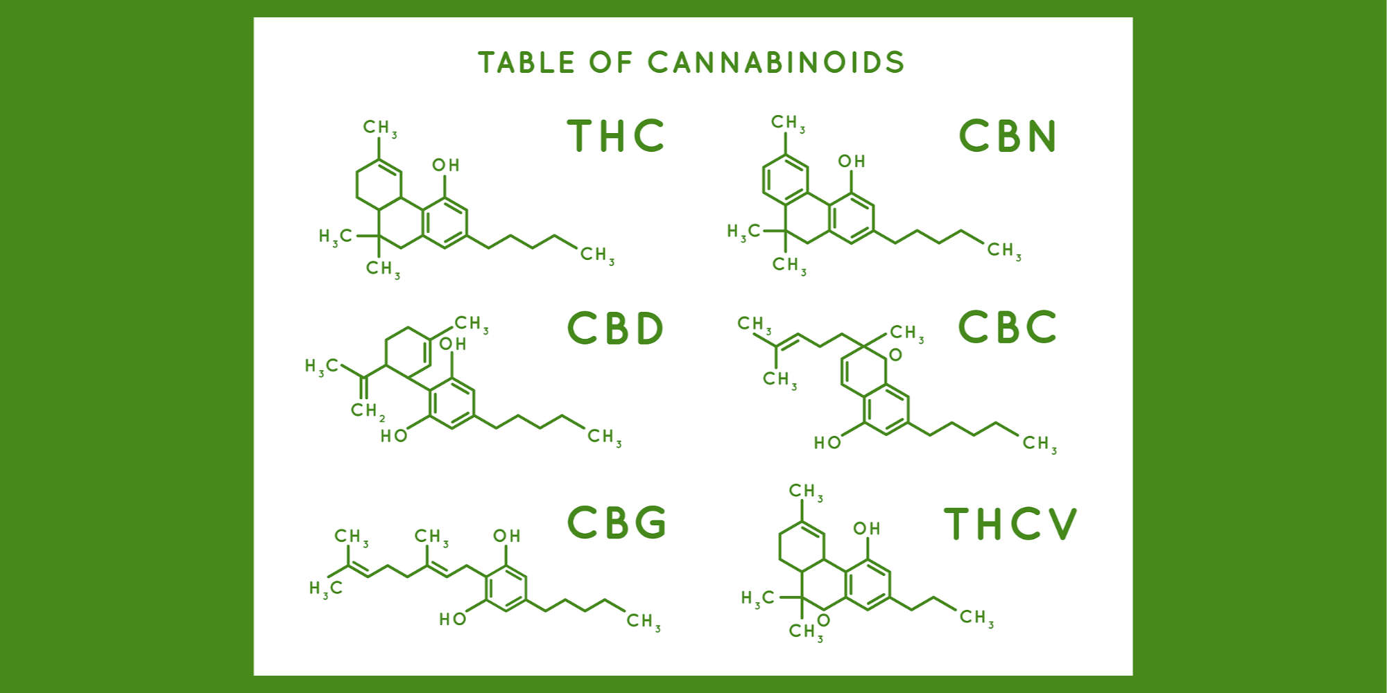 Cannabinoid Structure. Cannabidiol Molecular Structures, Thc And